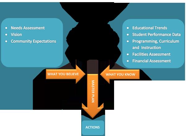 Master Planning Chart
