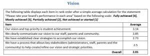 Annual Board Development Report Vision Sample