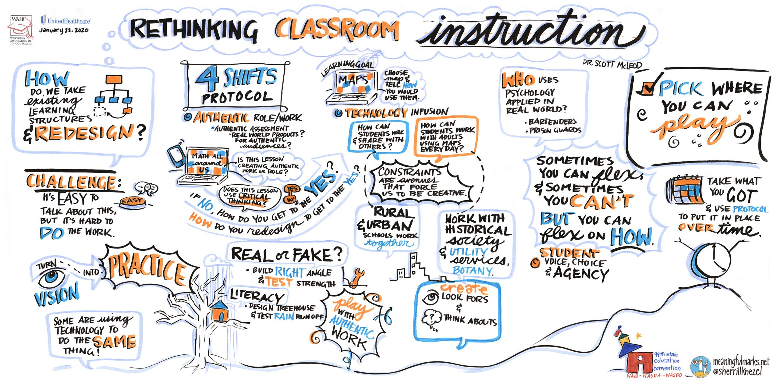A poster depicting a graphic recorder's interpretation of a convention breakout session.