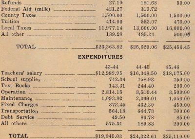 Altoona 1945-46 Budget